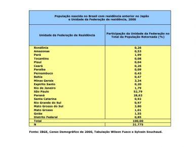 População Nascida no Brasil com Residência Anterior no Japão
