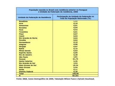 População Nascida no Brasil com Residência Anterior no Paraguai